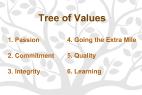 Tree-of-Values-Image